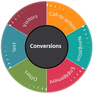 Conversion Improve Test Cases